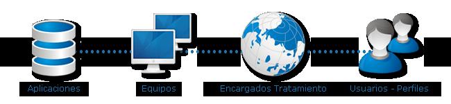 euroLOPD Datos de la Empresa